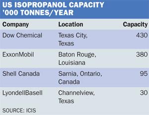 Isopropanol capacity