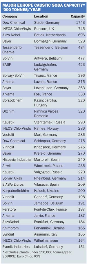 SOURCE: Euro Chlor, ICIS