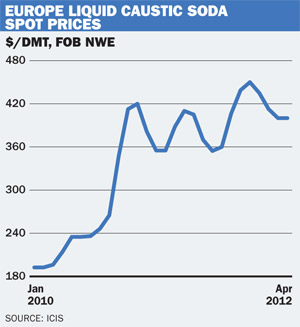 EU liquid caustic soda prices
