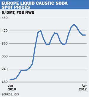 EU liquid caustic soda prices
