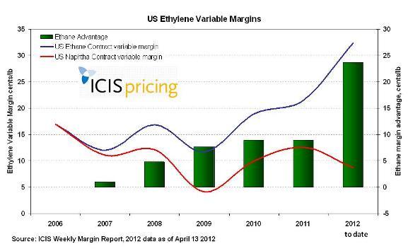 US variable ethylene margins Q1 2012