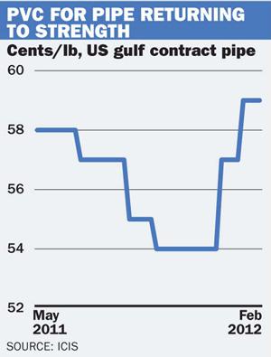 PVC graph