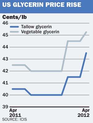 US Glycerin