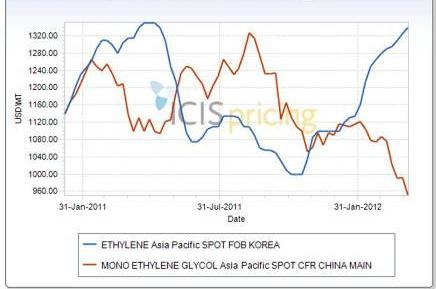 Ethylene and MEG, northeast Asia