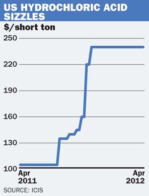 US HCI graph