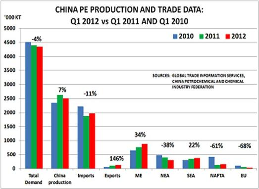 China PE production and trade