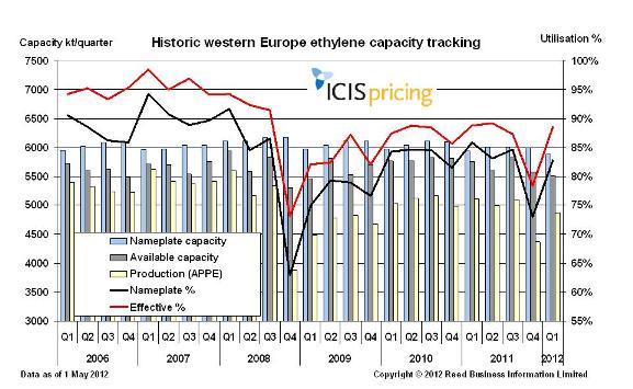 W Europe ethylene capacity May 2012