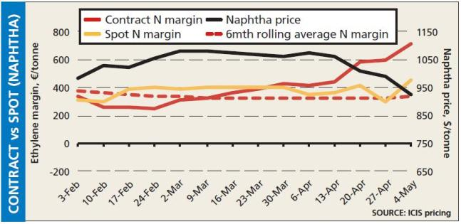 Short term- Contract vs spot - naphtha