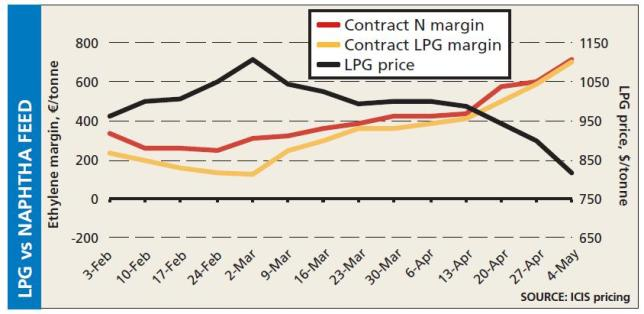 Short term LPG vs naphtha feed