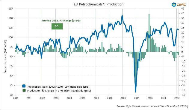 EU petrochemicals production Feb 2012