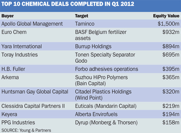 Top 10 chem deals Q1 2012