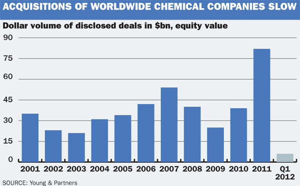 Chem companies acquisitions