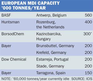EU MDI capacity