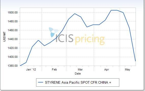 Styrene spot prices China January to May 2012