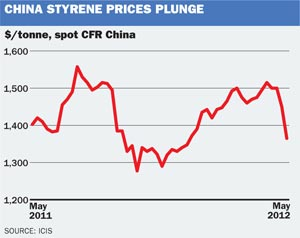China stryene
