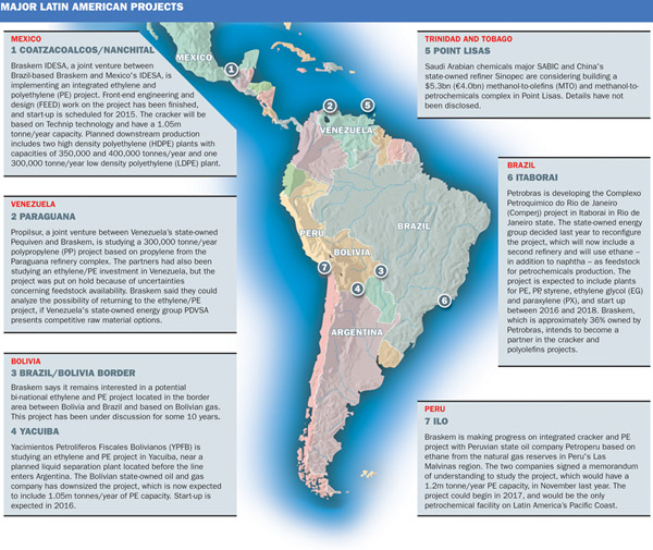 Latin American projects
