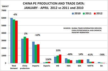 China PE production growth stalls