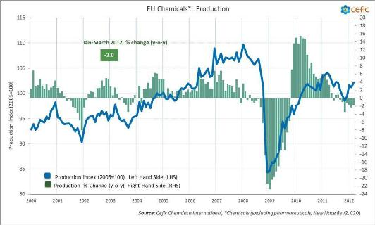 Cefic EU chemicals production