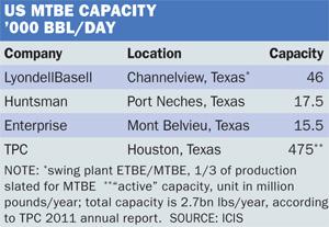 US MTBE capacity