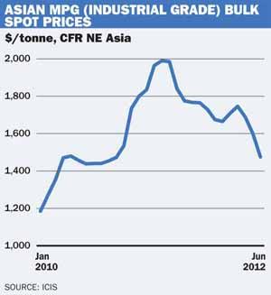 Asia MPG capacity