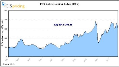 July IPEX falls on continued price downtrend