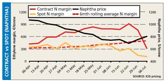 Naphtha Contract vs Spot