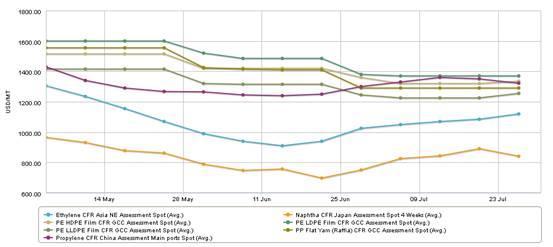 Mideast PE, PP price chart