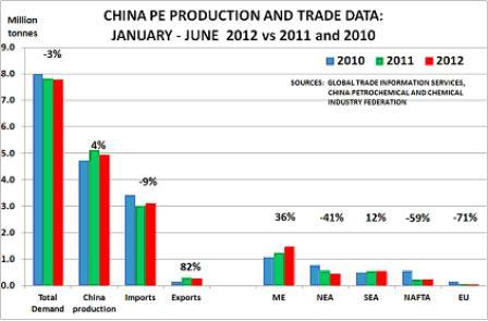 China PE production and trade data