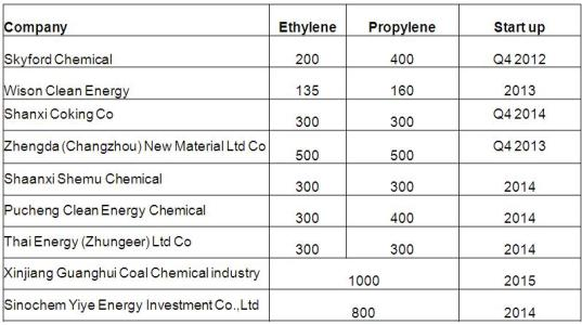 China olefins start-ups
