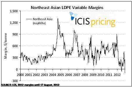 NE Asia LDPE variable margins