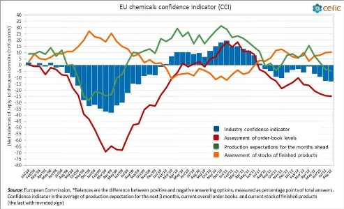 Cefic - EU chemicals confidence indicator