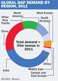 DAP demand chart
