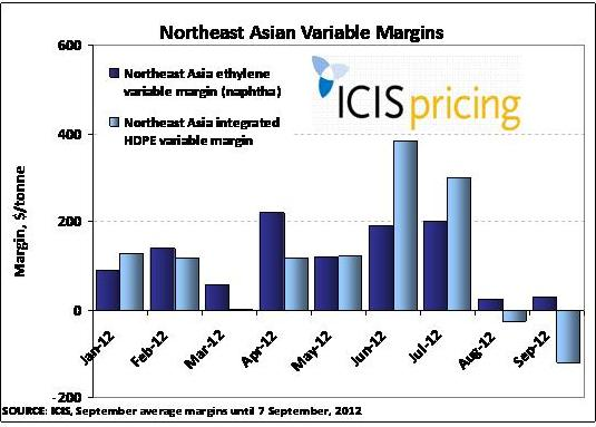 NE Asian variable margins
