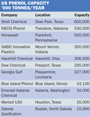 US phenol capacity