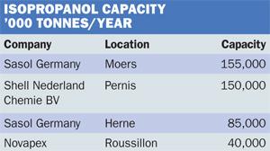 IPA capacity