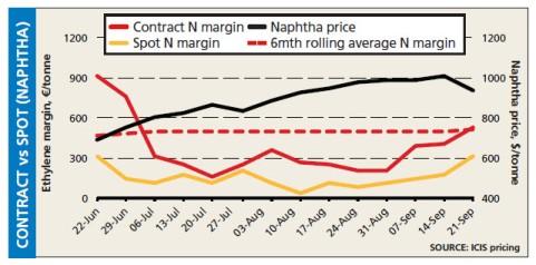 ethylene spot vs contract margin