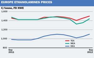 European September ethanolamines