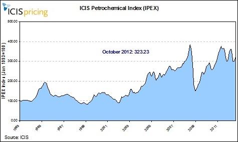 IPEX October 2012