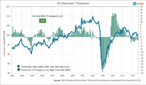 EU chemicals output data, July 2012 - Cefic