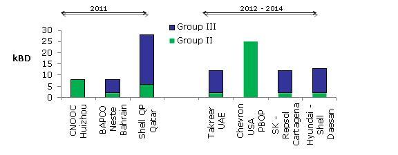 Group II and III base oil capacity addtions