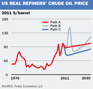 US real crude price