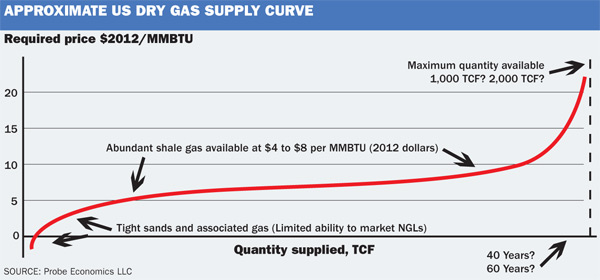 US dry gas