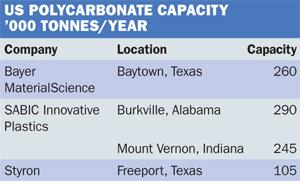 US Polycarbonate