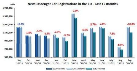 ACEA September new registrations for passenger cars (Source: ACEA)