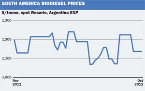 SA biodiesel prices