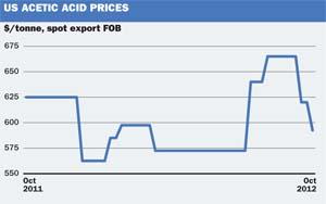 US Acetic acid
