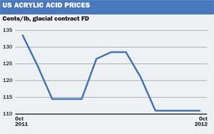 US Acrylic acid