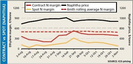 Europe cracker margins