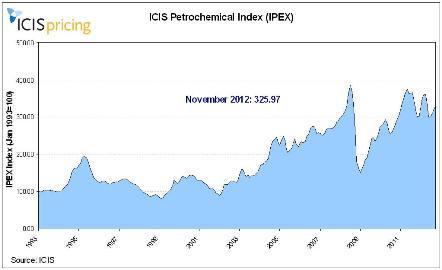 IPEX graph November