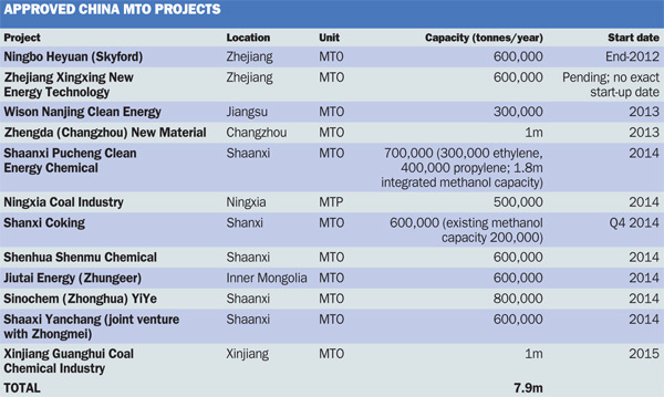 Approved MTO projects
